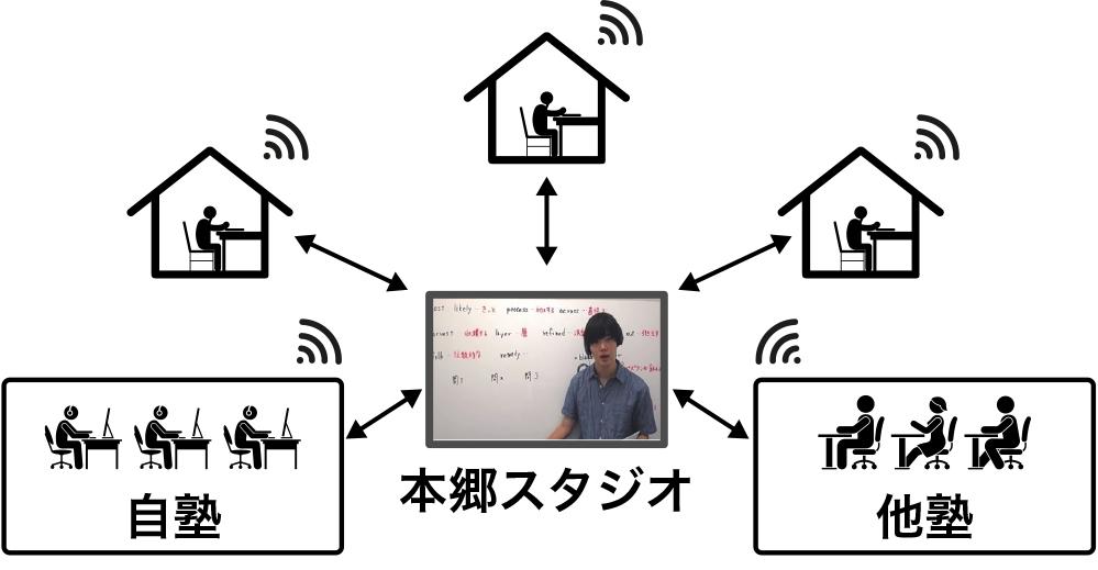 東大生講師による参加型の映像ライブ